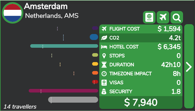 Amsterdam is the destination with the lowest CO2 emissions for this group