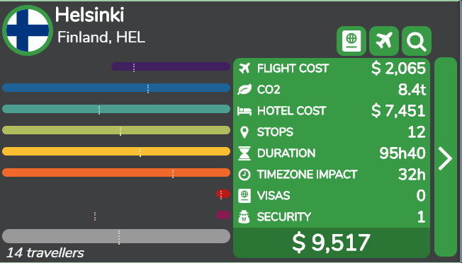 Helsinki is the most expensive destination and would generate the highest CO2 emission for this group